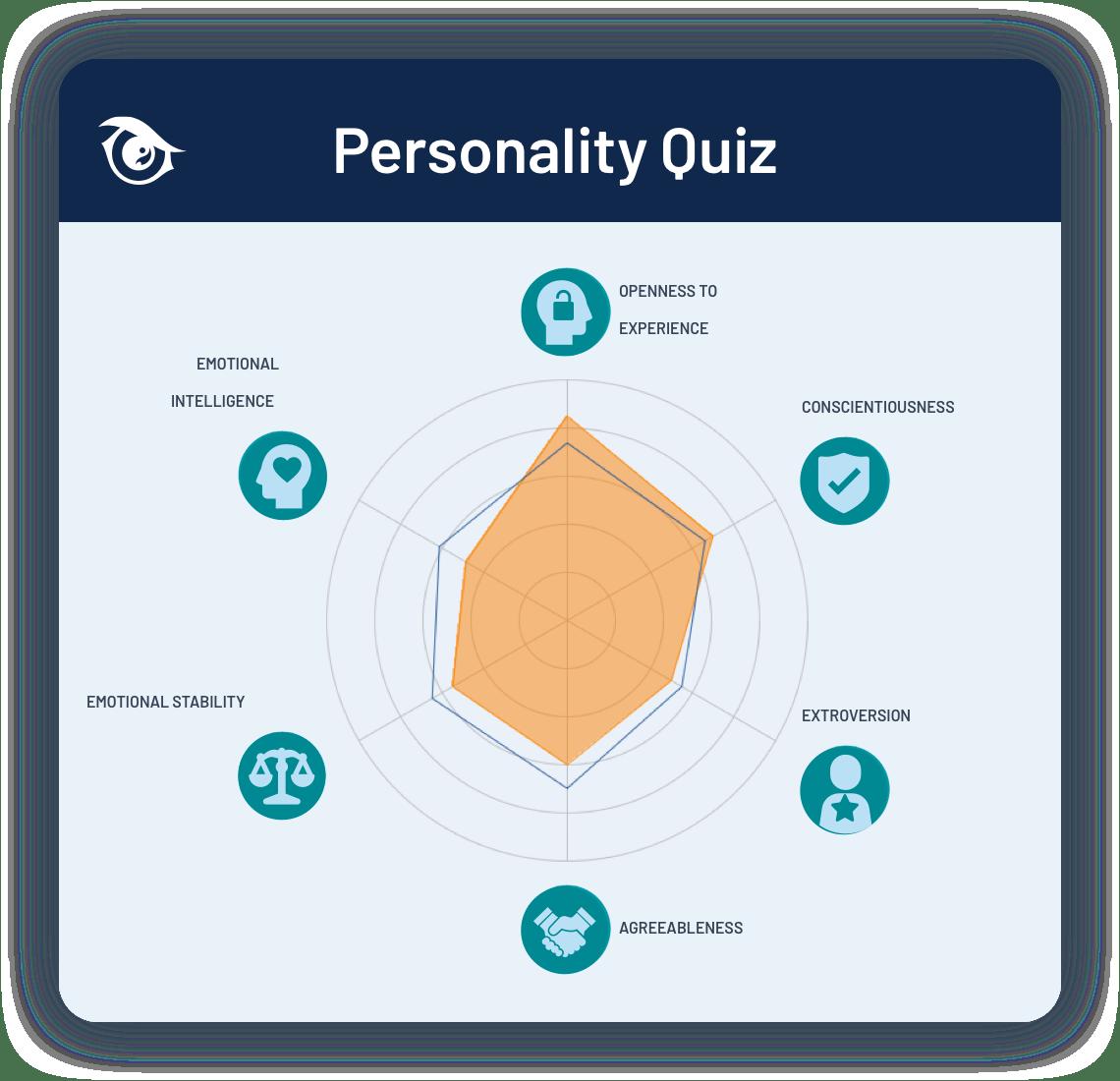 personality quiz result