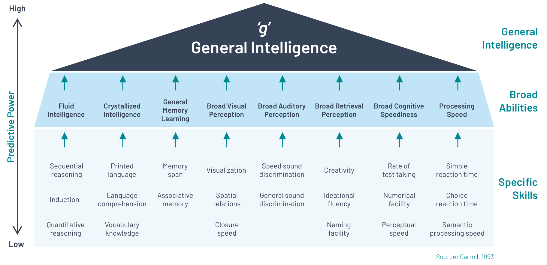 General Intelligence Table